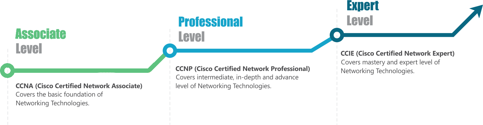 Ready to be a CCIE
